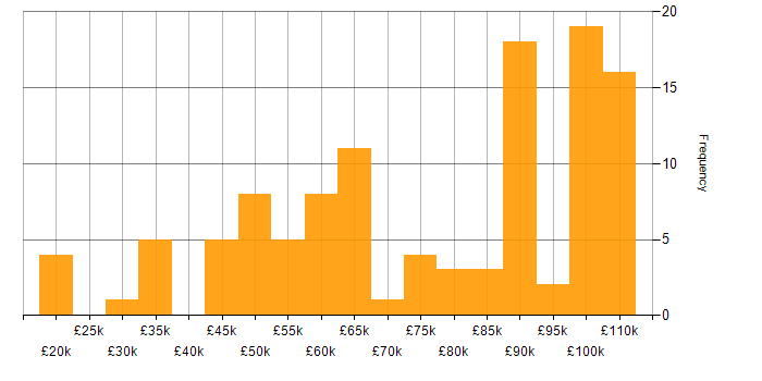 Salary histogram for Multicast in the UK