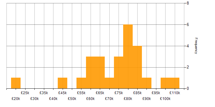 Salary histogram for Music Industry in the UK