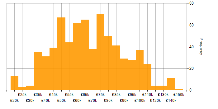 Salary histogram for MySQL in London