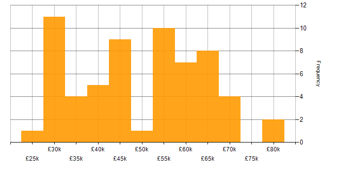 Salary histogram for MySQL in Scotland