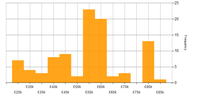 Salary histogram for MySQL in West Yorkshire