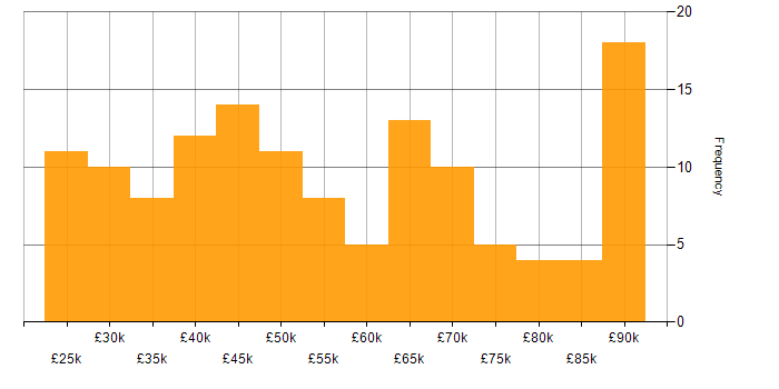 Salary histogram for Nagios in England