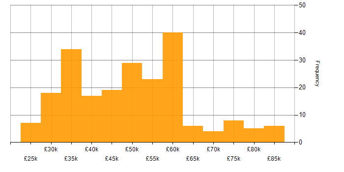 Salary histogram for NAS in England