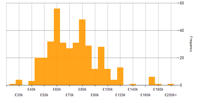 Salary histogram for Natural Language Processing in the UK