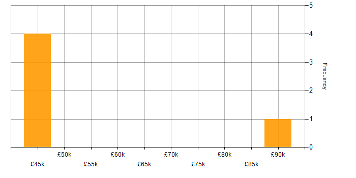 Salary histogram for NCSC in the North West