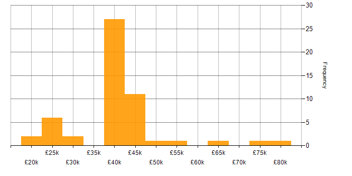 Salary histogram for NetBackup in the UK