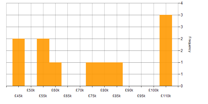 Salary histogram for Netezza in the UK