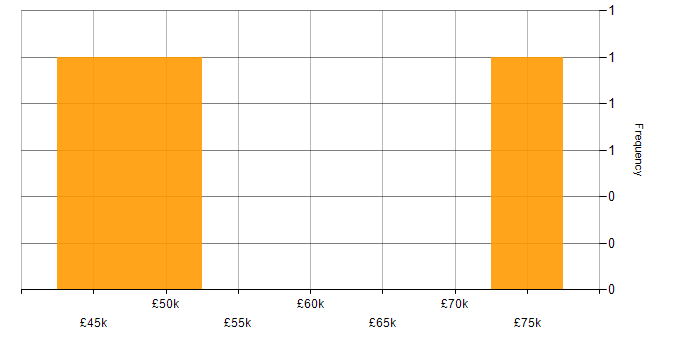 Salary histogram for NetIQ in the UK