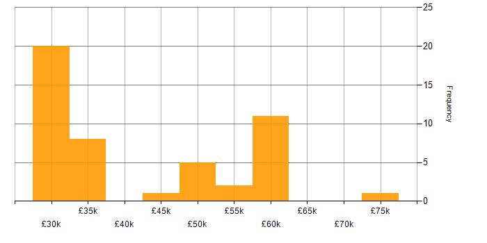 Salary histogram for Network Engineer in Manchester