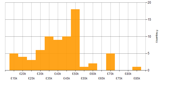 Salary histogram for Network Engineer in the South West