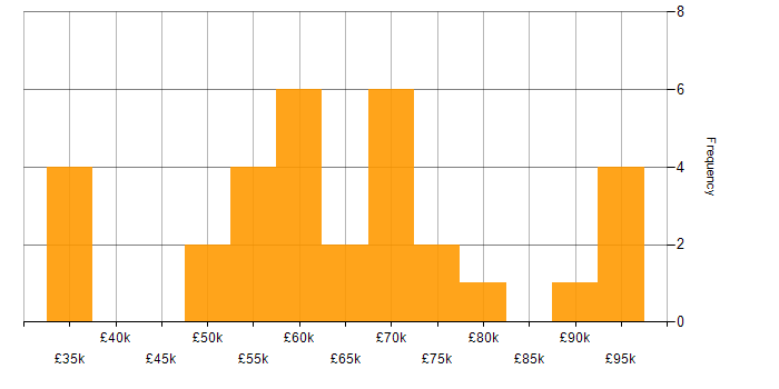 Salary histogram for Network Security in Bristol