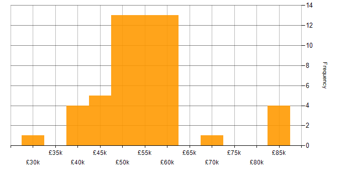 Salary histogram for Network Security in the North West