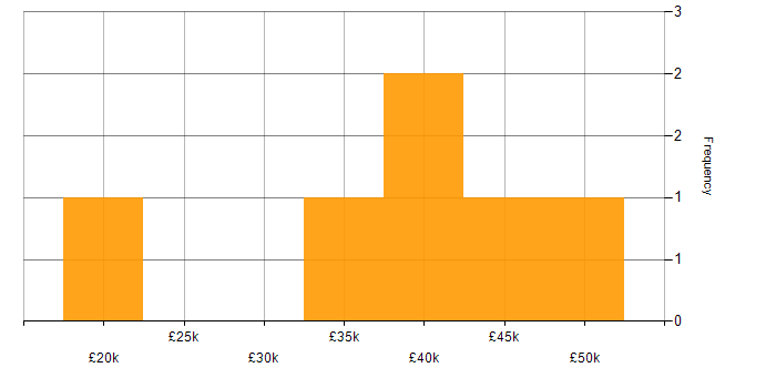 Salary histogram for Network Security in Northern Ireland