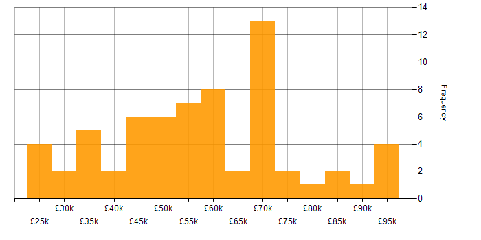 Salary histogram for Network Security in the South West
