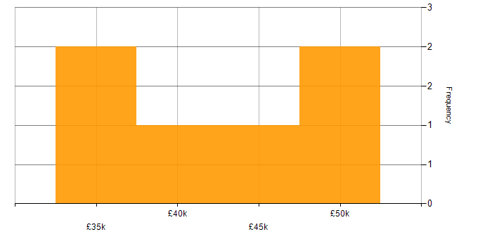 Salary histogram for Network Virtualisation in the South West