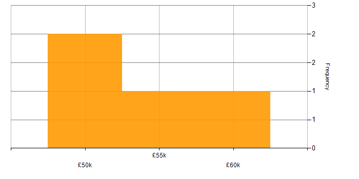 Salary histogram for NFC in the UK