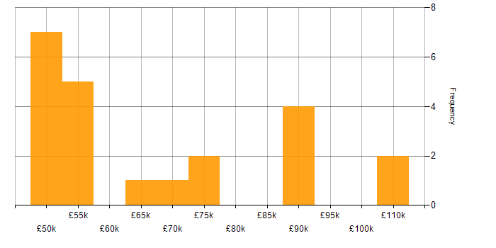 Salary histogram for NFS in London