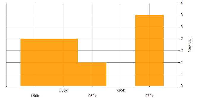 Salary histogram for NFS in the South East