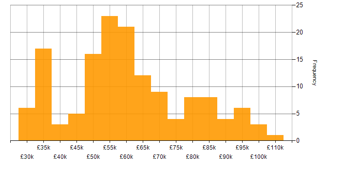 Salary histogram for nginx in the UK
