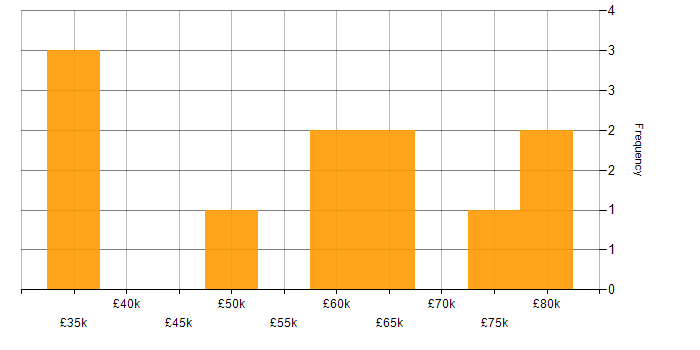 Salary histogram for NGN in the UK