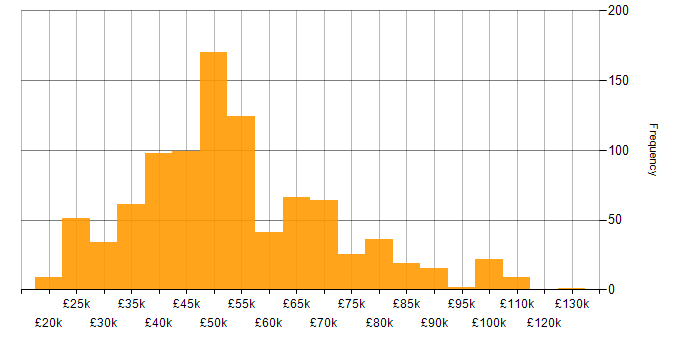 Salary histogram for NHS in the UK