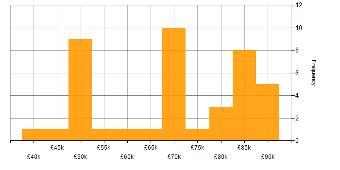 Salary histogram for NIST in the City of London