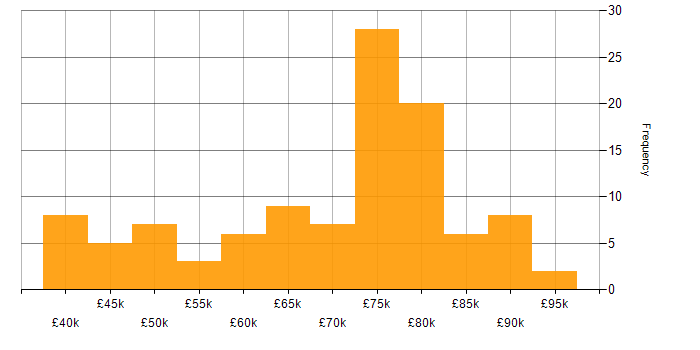 Salary histogram for NIST in the South East