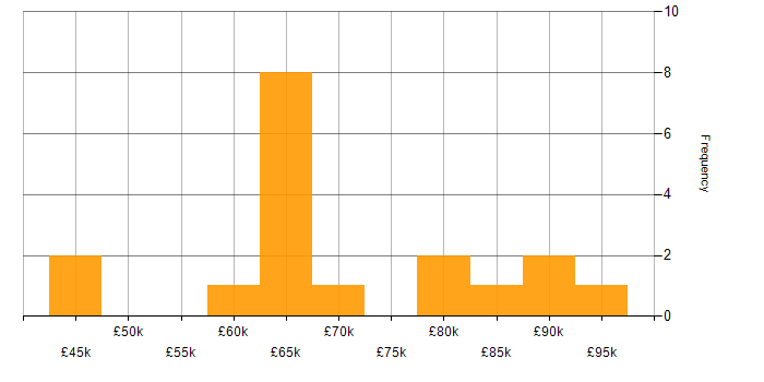 Salary histogram for Nmap in the UK
