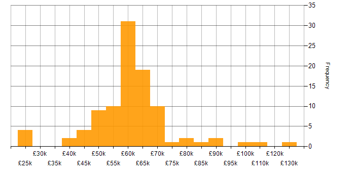 Salary histogram for Node.js in Bristol