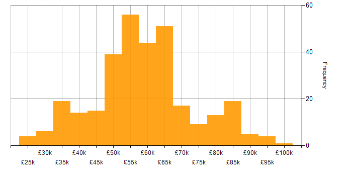 Salary histogram for Node.js in the North West