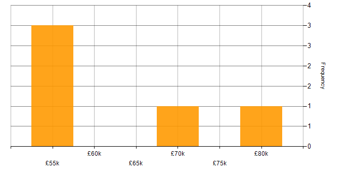 Salary histogram for Node.js in Somerset