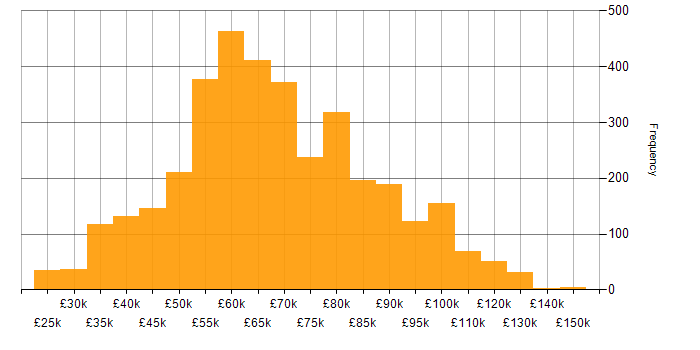 Salary histogram for Node.js in the UK