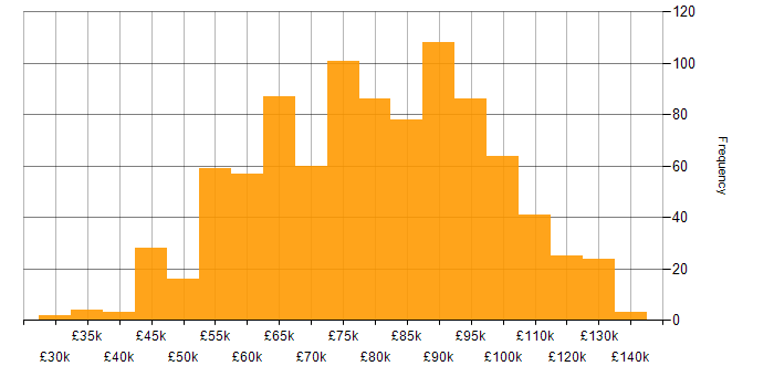 Salary histogram for NoSQL in London