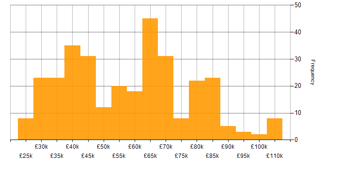 Salary histogram for npm in the UK