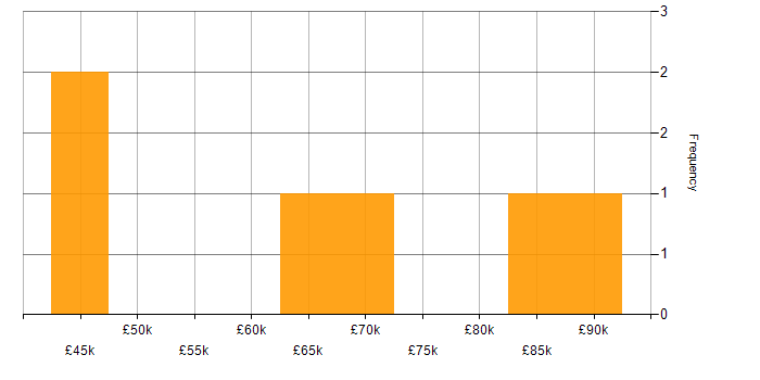 Salary histogram for NuGet in the South East