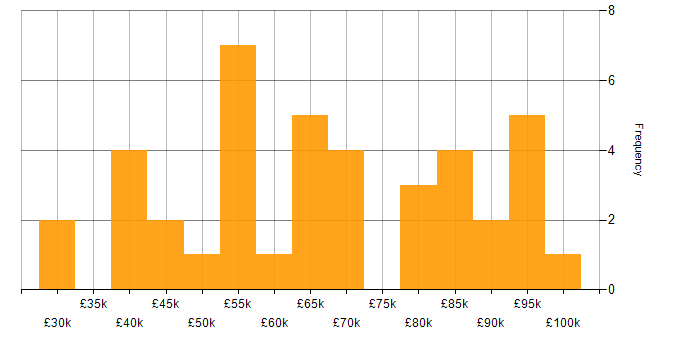 Salary histogram for NuGet in the UK