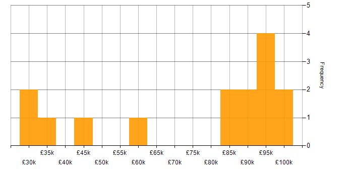 Salary histogram for Numerate Degree in the City of London