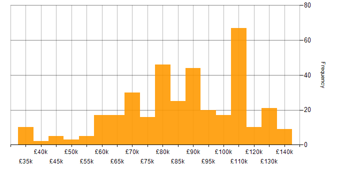 Salary histogram for NumPy in the UK