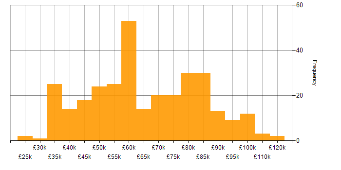 Salary histogram for OAuth in the UK