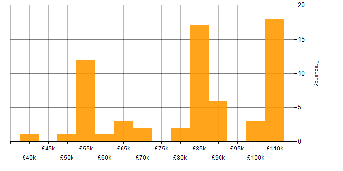 Salary histogram for Octopus Deploy in the City of London