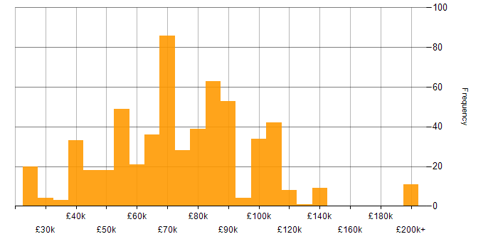 Salary histogram for Octopus Deploy in the UK