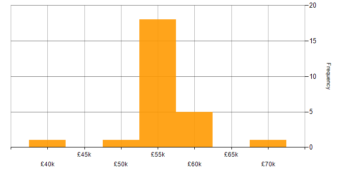 Salary histogram for OmniGraffle in the UK