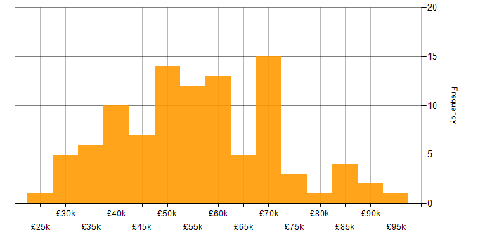 Salary histogram for OO in the Midlands