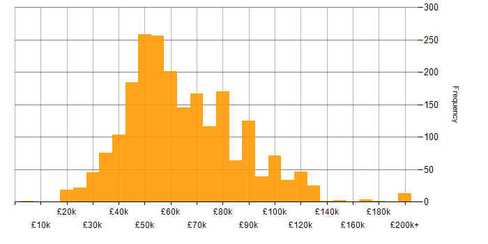 Salary histogram for OO in the UK