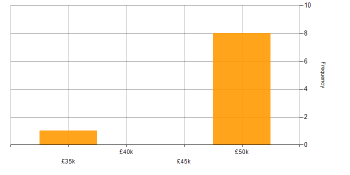 Salary histogram for OOP in Cheshire