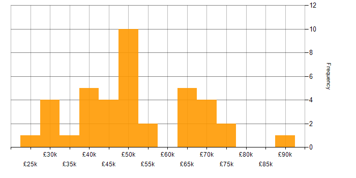 Salary histogram for OOP in the West Midlands