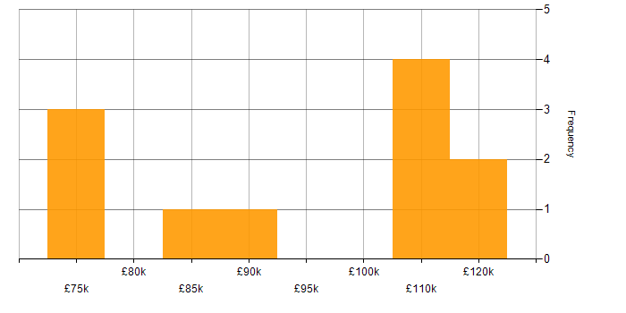 Salary histogram for Oozie in the UK