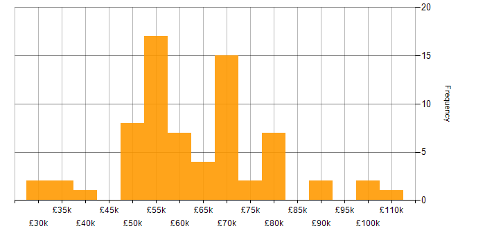 Salary histogram for Open Source in Birmingham