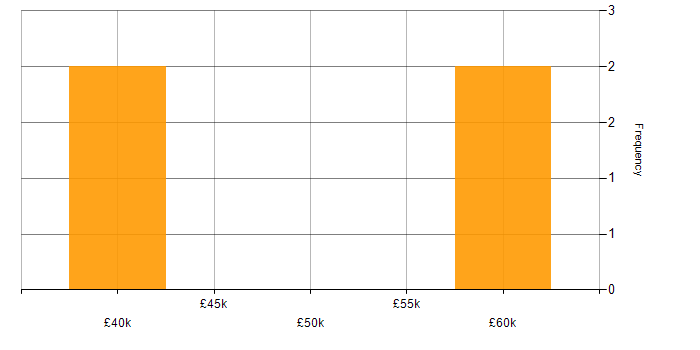 Salary histogram for Open Source in Glasgow