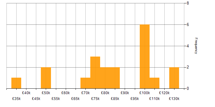 Salary histogram for OpenShift in the City of London